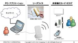 NFC(FeliCa(フェリカ),Mifare(マイフェア))開発スタートキット